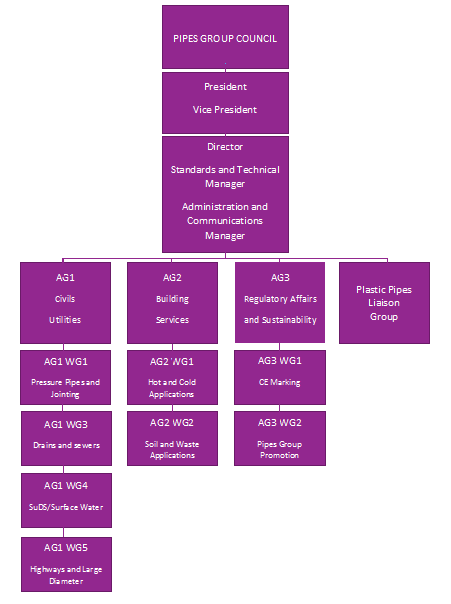 PG Structure Mar 2019